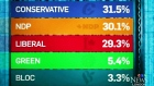 CTV London: How accurate are political polls?