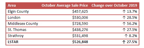 LSTAR October average sales price chart