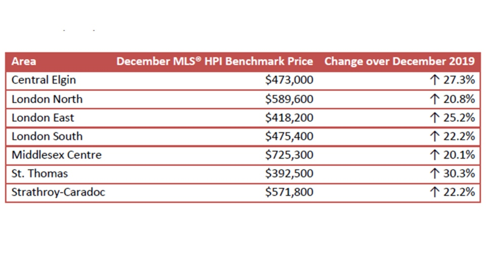 Benchmark home prices
